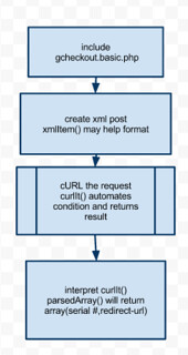 flowchart of a super simple google checkout library for digital goods