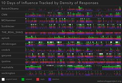 10 Days of Influence Tracked by Density of Responses