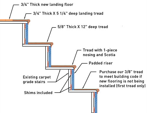 Stair Retread Diagram : Flickr - Photo Sharing!