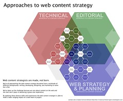 Approaches to web content strategy