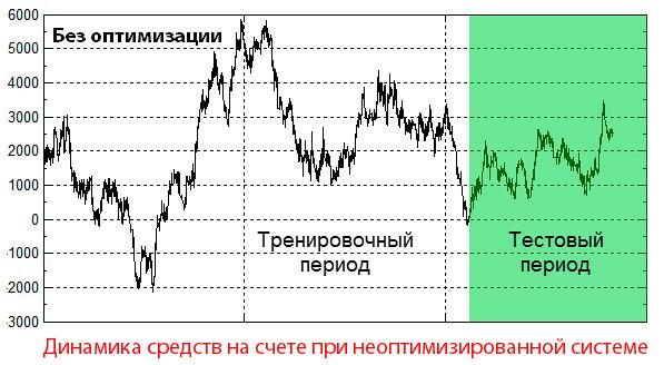Торговые системы форекс стратегии