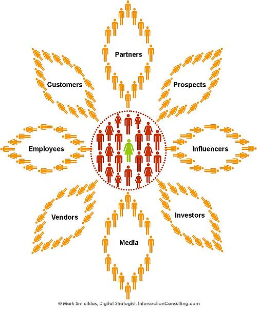 Sunflower Social Business Model by Intersection Consulting, on Flickr