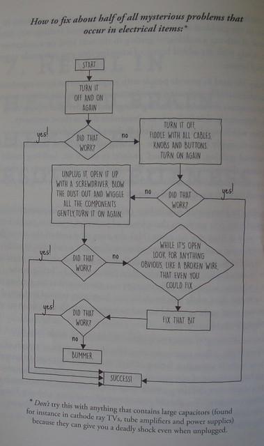 修理小家电的简易说明书
