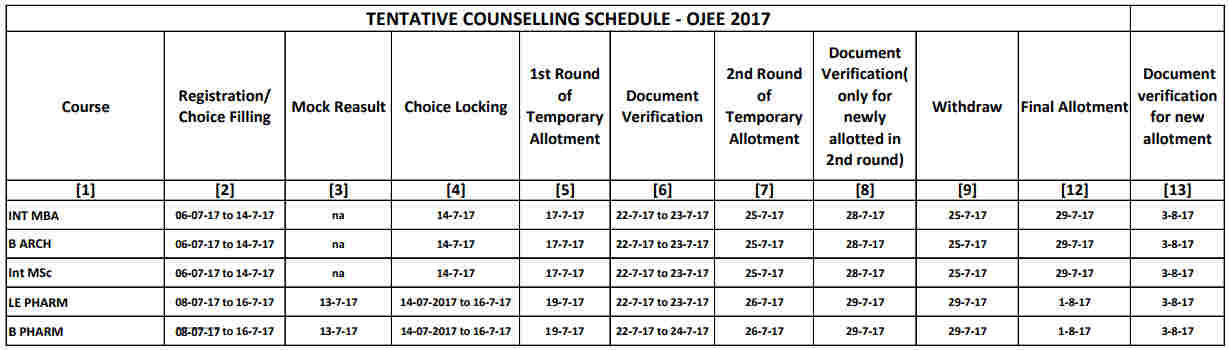 OJEE Counselling Revised Schedule