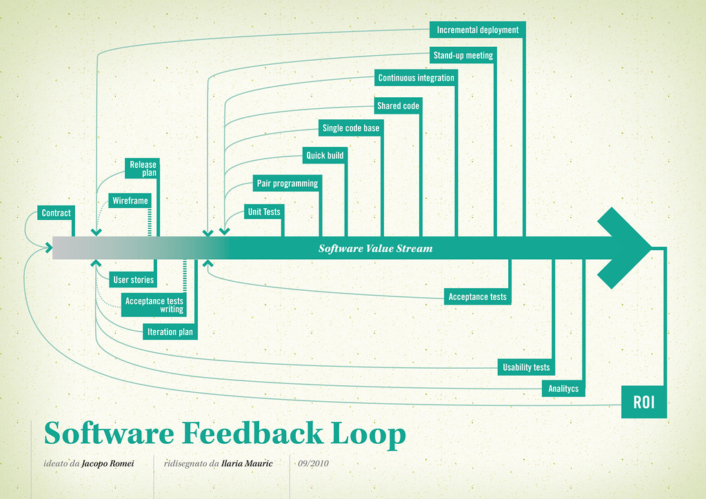 Software Evaluation - public domain image