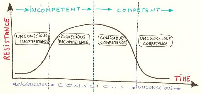 competence versus consciousness