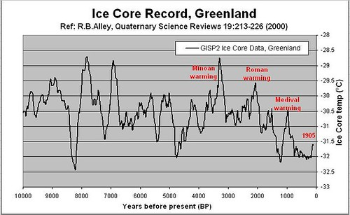 GISP2 Greenland Ice Core Data, RBAlley (2000)