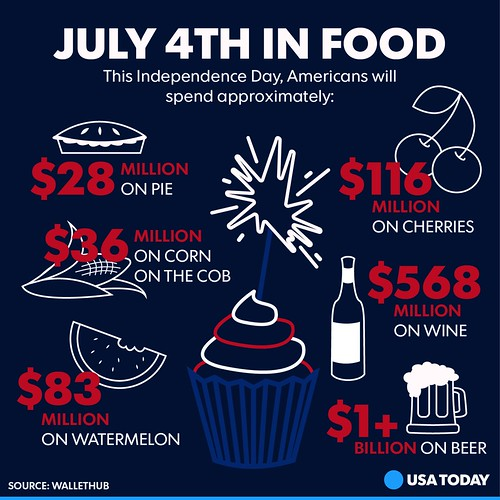 July 4th in Food