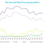 The rise and fall of two-party politics in the UK