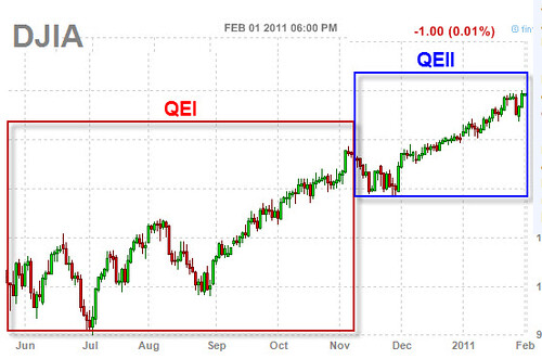 Dow Jones DJIA with QE1 and QE2