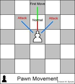 Pawn-Moves | Flickr - Photo Sharing!