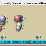 Internet Censorship Scenario in Commonwealth of Indian States (CIS)