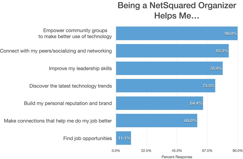 Being a NetSquared organizer helps me