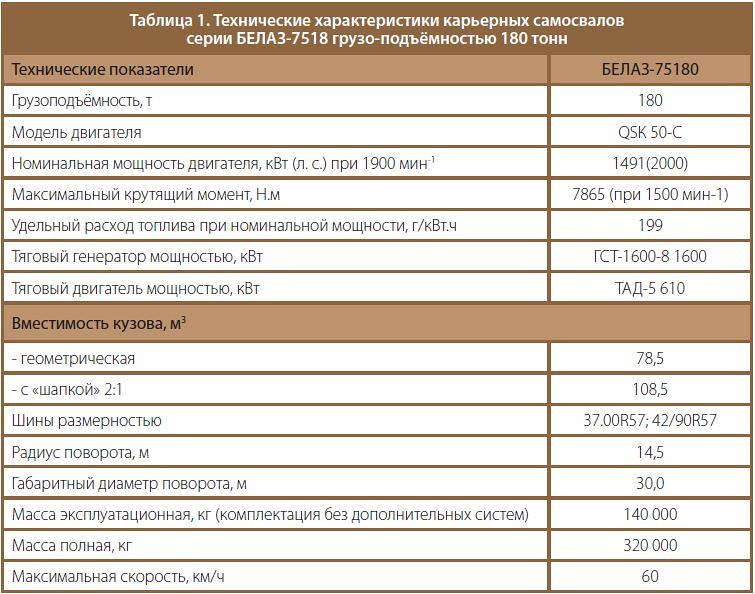 Технические характеристики карьерных самосвалов серии БЕЛАЗ-7518 грузоподъёмностью 180 тонн