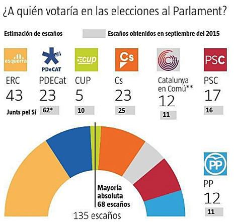 17g03 La subida de ERC mantiene la mayoría soberanista y no excluye un tripartito