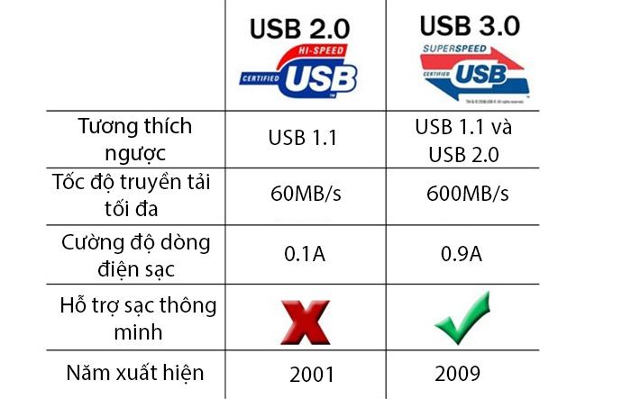 Phân biệt cổng USB 2.0 và USB 3.0 - Cách nhận biết cổng USB 2.0 và 3.0