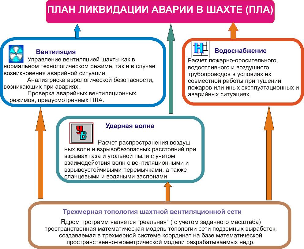 План ликвидации аварии в шахте (ПЛА)