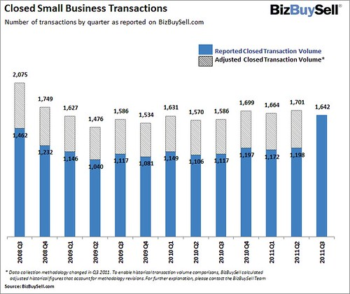 BizBuySell`s Latest Report on the Business-for-Sale Marketplace Shows Slight Increase in Transactions