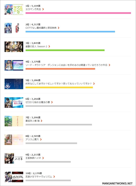 34676196385 ee44a5ea95 o Vượt lên tất cả Eromanga Sensei trở thành bộ Anime được bình chọn Đã xem nhiều nhất trên trang xem Anime lớn nhất Nhật Bản