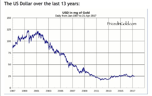 pricedingold.com