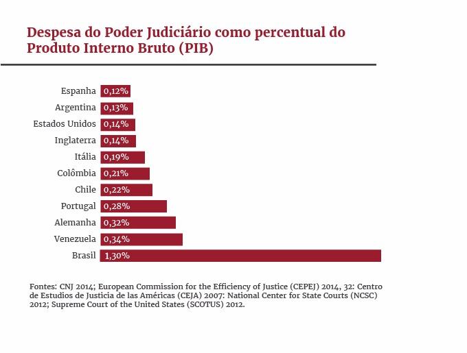4df872b356 Judiciário Do Brasil Custa Mais Caro E Tem Menos Juízes Que O Da ...