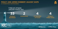 Q1 Piracy Report