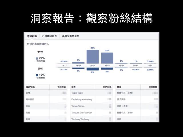 可以透過洞察報告,觀察自己的粉絲組成@小編工作懶人包