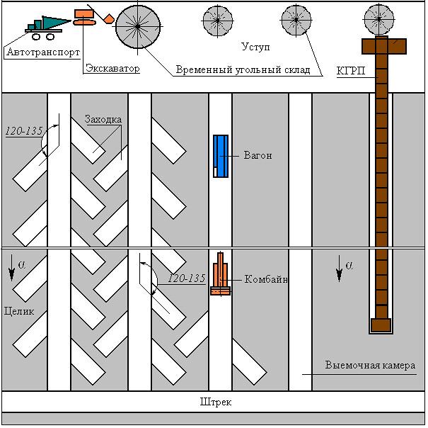 Схема открыто-подземной разработки угольного пласта с борта уступа разреза