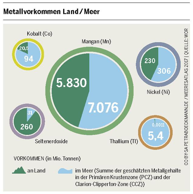 Vorkommen (in Mio. t) von Mangan, Seltenerdoxiden, Nickel, Thallium, Kobalt an Land und im Meer (Summe der geschätzten Metallgehalte in der Primären Krustenzone (PCZ) und der Clarion-Clipperton-Zone (CCZ))Grafik: Meeresatlas 2017, Petra Böckmann/Heinrich-Böll-Stiftung