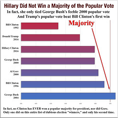 Hillary Did Not Win a Majority of the Popular Vote
