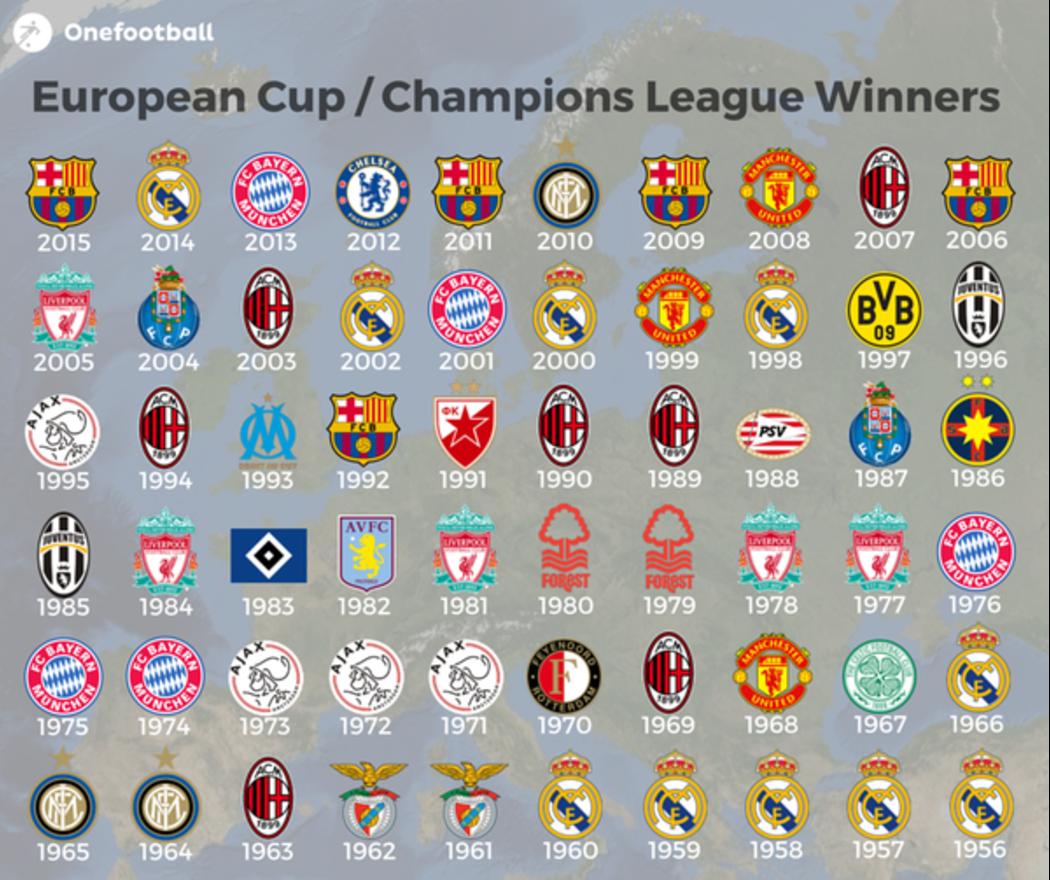 Champions League Alle Gewinner