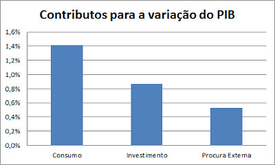Contributos para a Variação do PIB 1T2017