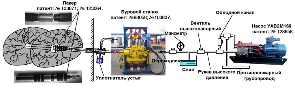 Технологическая схема выполнения ориентированного поинтервального гидроразрыва пласта через дегазационную скважину