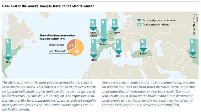 Share of Mediterranean tourism vs. global tourism in % Top 8 most popular destinations Tourist arrivals in millions Graph: Ocean Atlas 2017, Petra Böckmann/Heinrich Böll Foundation