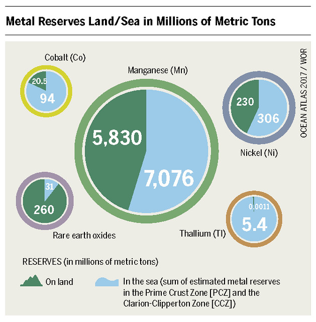 RESERVES (in millions of metric tons) of Thallium (Tl), Cobalt (Co), Manganese (Mn), Rare earth oxides and Nickel (Ni) On land In the sea (sum of estimated metal reserves in the Prime Crust Zone [PCZ] and the Clarion-Clipperton Zone [CCZ]) Graph: Ocean Atlas 2017, Petra Böckmann/Heinrich Böll Foundation