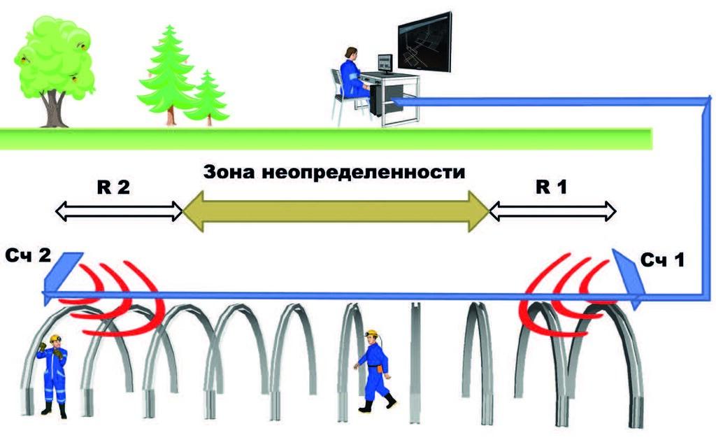 Определение местонахождения персонала при помощи метки и считывателя