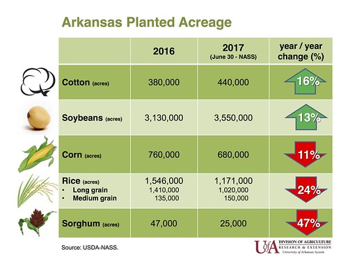 2017 Arkansas June 30 Acreage