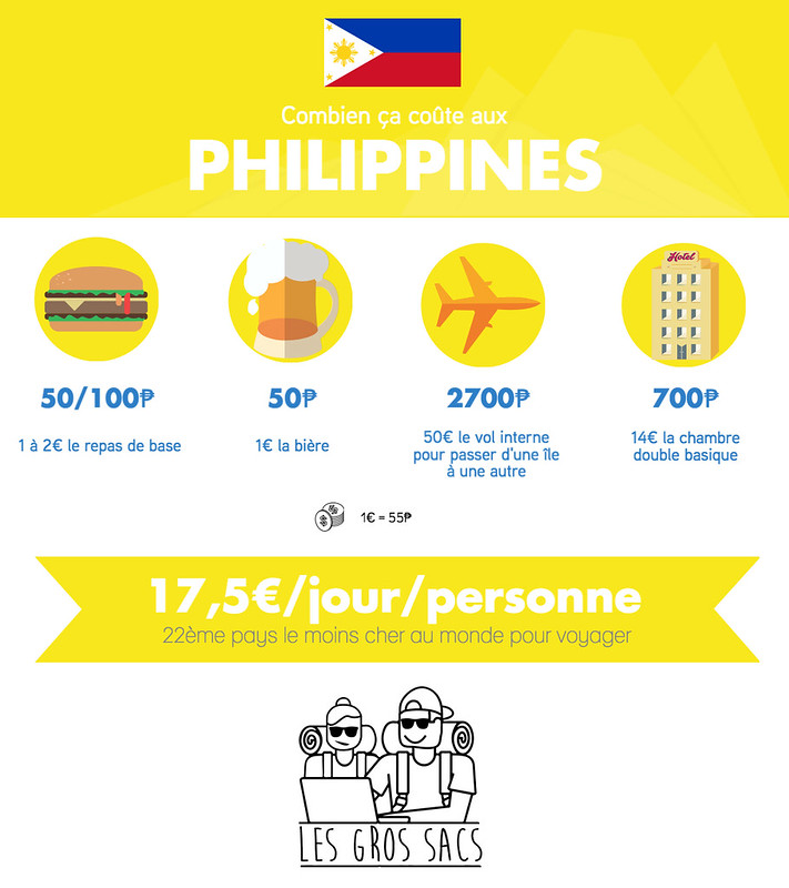 Infographie Philippines High