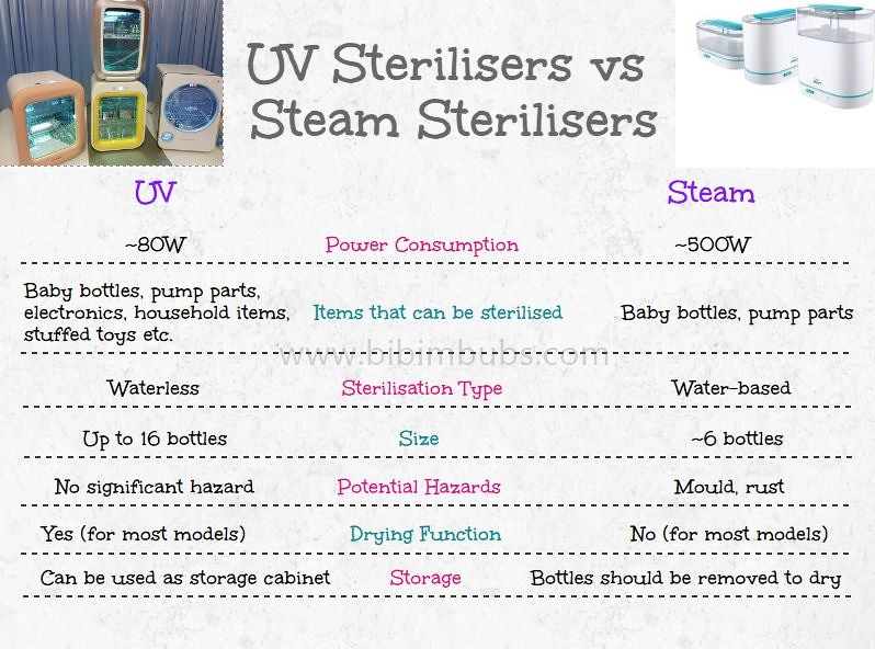 UV Steriliser Comparison - Cimilre vs Haenim vs Hanil vs uPang