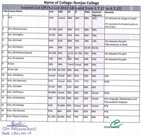 Ramjas Second Cut Off List 2017