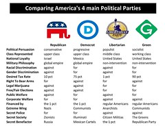 Shockingly accurate Chart of the 4 major Political Parties in US