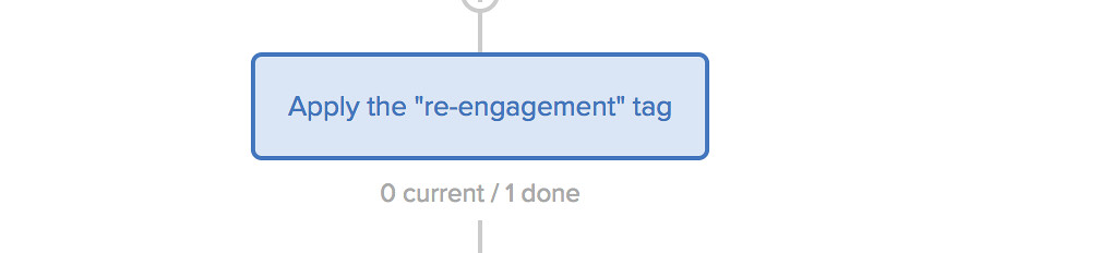 Subscriber Re-engagment Workflow Step 3