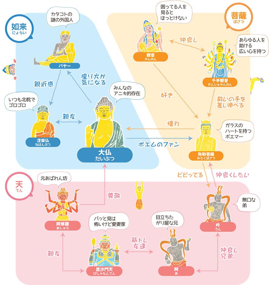 仏像ステーショナリー相関図