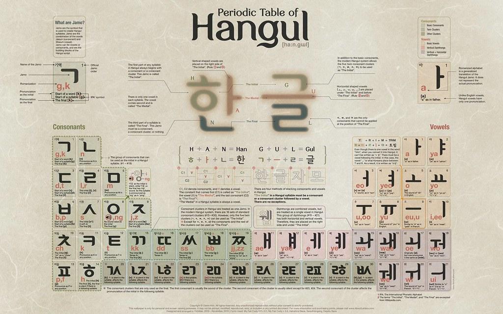 La tabla peridica de hangul en un editor de texto la realidad es que a alguien se le ocurri hacerla como es lgico similar a la tabla peridica de los elementos y no esta nada mal para los que recin nos urtaz Image collections