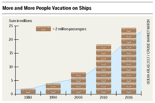 Increase of maritime passengers from 1980-2016 Graph: Ocean Atlas 2017, Petra Böckmann/Heinrich Böll Foundation