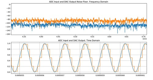 Analog to Digital Converter Modelling with PySpice | Blog
