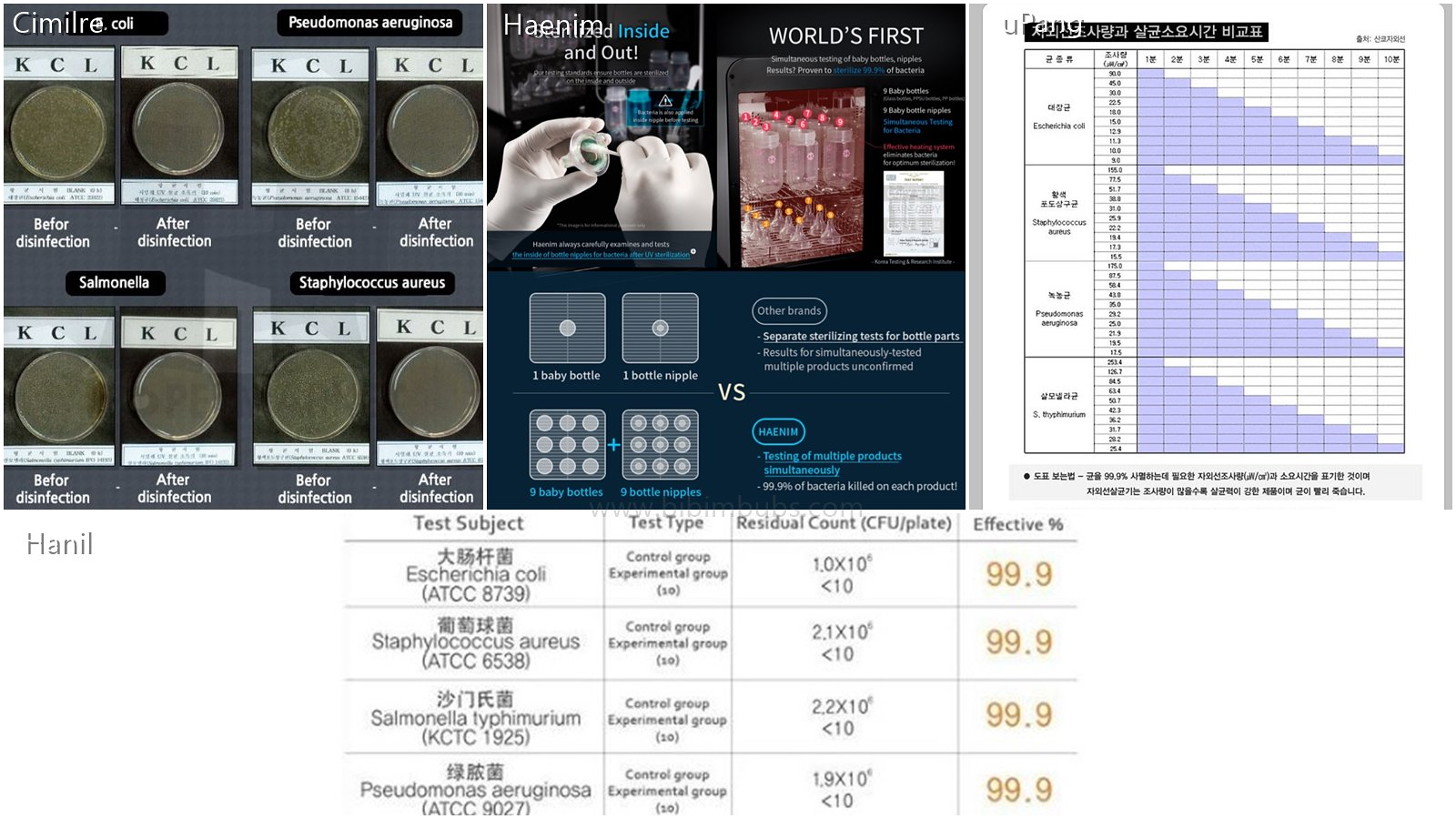 Uv Steriliser Comparison Cimilre Vs Haenim Hanil Upang Pump Parts Body Connector All Brands Report 999 Sterilising Efficacy With Their Lab Tests And I Should Think So Because The Part Depends On Lamps From Osram Or