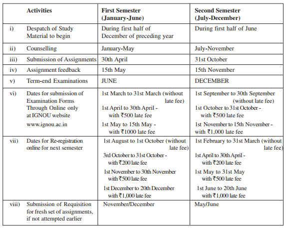 IGNOU MBA Study Schedule