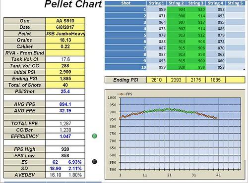 1. 40 shots, Pre Regulator, 61.97mm Stock Hammer Spring, 49.59G Stock Hammer