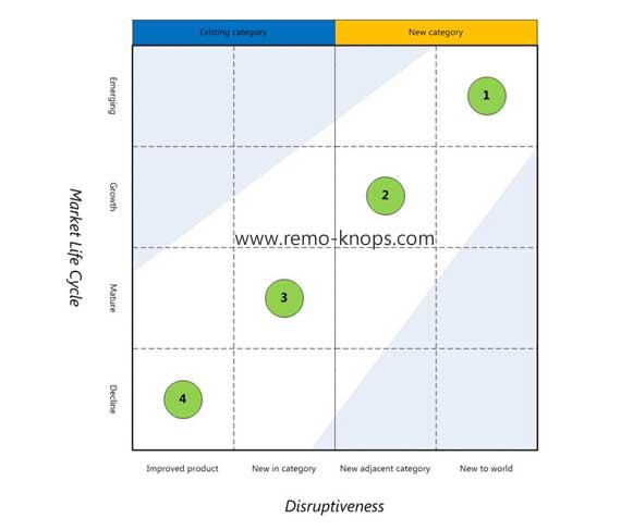 Corporate Effectuation - Philips 4x4 Innovation Matrix